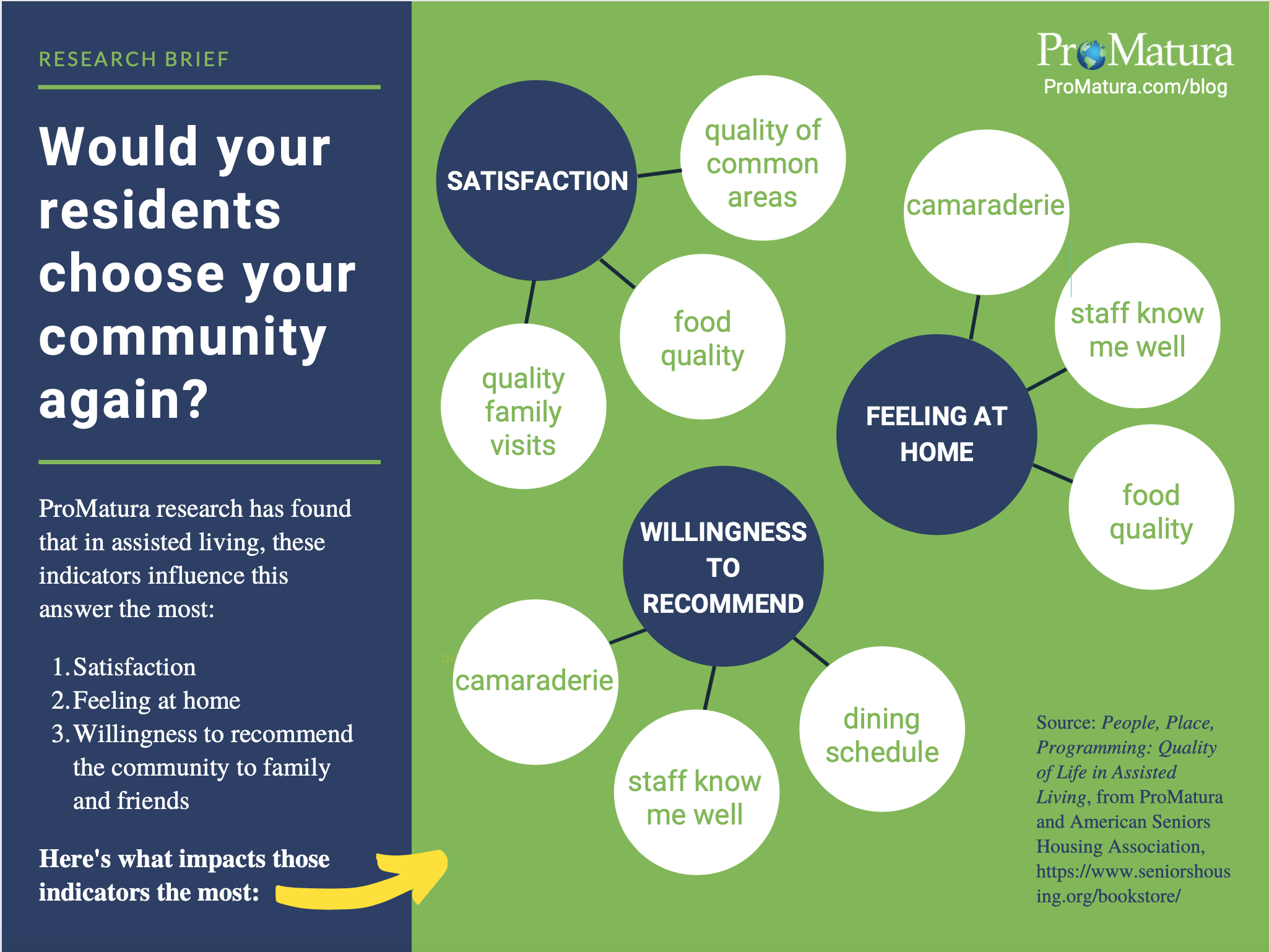 Infographic showing top 3 indicators that influence whether residents would choose an assisted living community again--and what influences those indicators